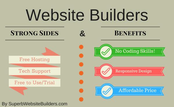 Benefits of Website Builders