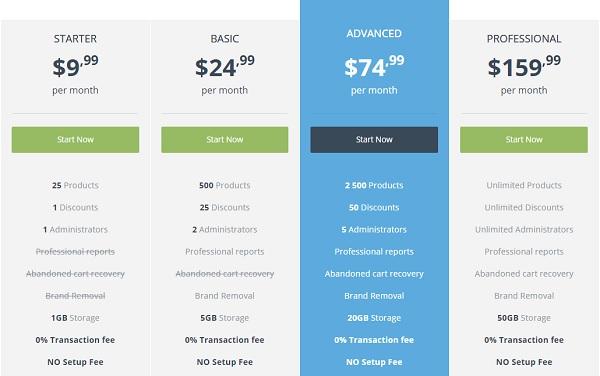 Cloudcart Pricing