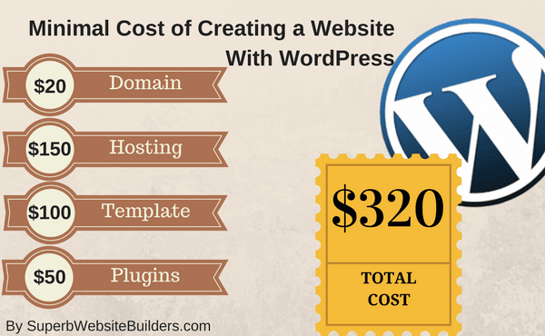 Cost of Creating website with WordPress