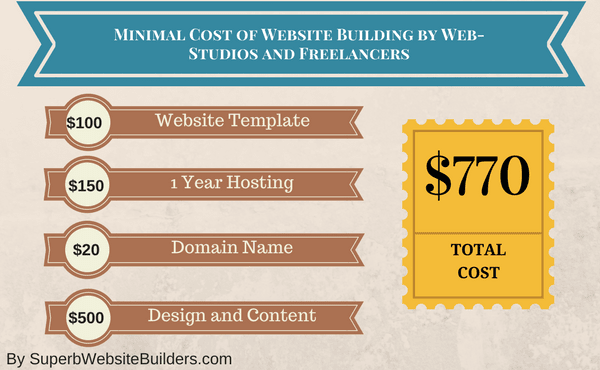 Cost of building a website by web-studios freelancers