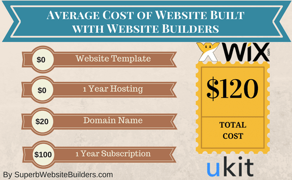 Cost of using website builders