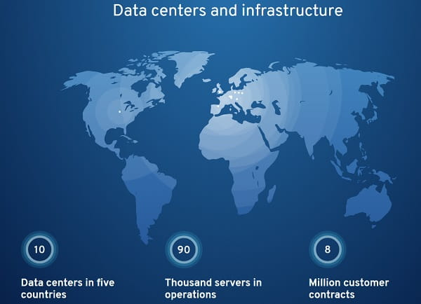1and1 Data Centers