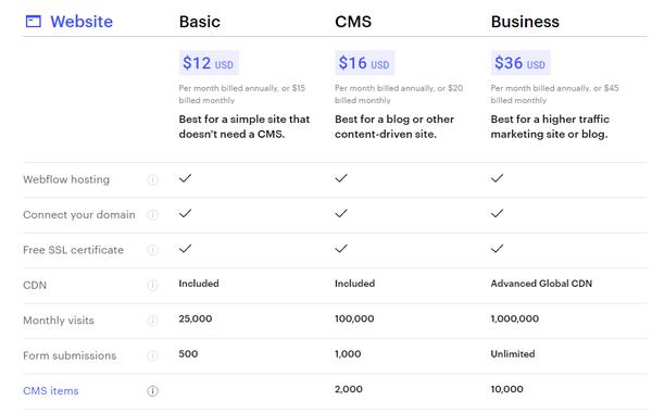 Webflow Pricing Plans