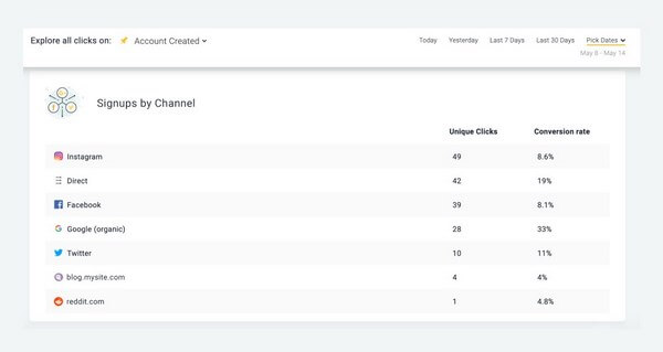 Oribi Channels Performance Tracking