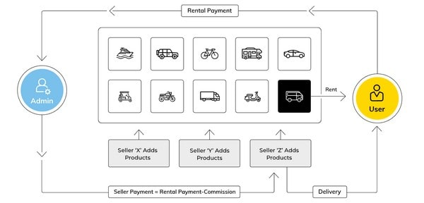 Yo!Rent Rental Payment Vehicle