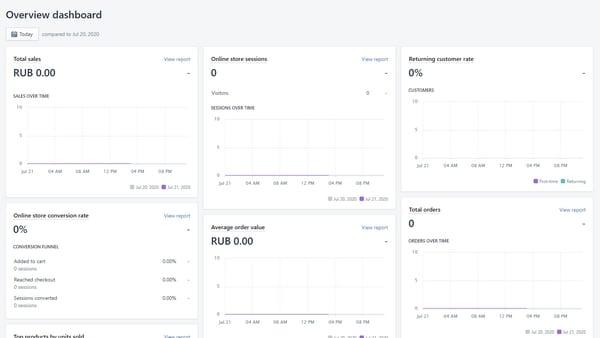 Shopify Аналитика